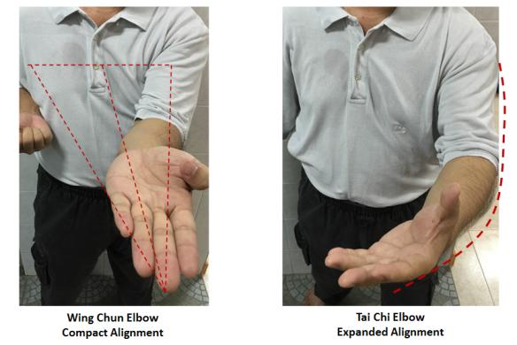 Elbows